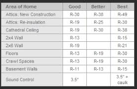 Insulation R Value For Basement Walls by Atlanta Insulation Insulation Contractor Atlanta Ga