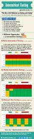 best 25 16 8 diet ideas on pinterest 16 8 fast 8 hours and 24