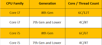 How Much Should I Bench Chart Intel Core I5 Vs Core I7 Which Processor Should You Buy