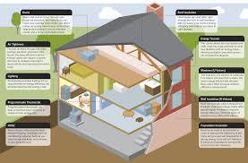 Home Foundation Types Reduce Energy Elevate Energy Partners