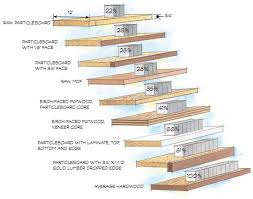 what of wood is best for shelves build stronger sag proof shelves popular woodworking magazine