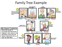 family tree example sample family tree showing with 4 generations