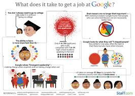 Jobs Hiring Without Resume by Google Averages 130 Applicants To Make One Hire Smartrecruiters