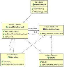pattern design java state design pattern java tutorial blog