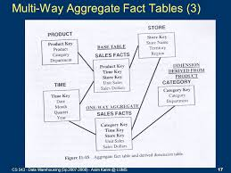 Fact Tables Dimensional Modeling U2013 Part 2 Ppt Download