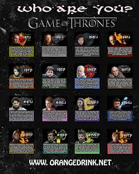 10 myers briggs type charts for pop culture characters mental floss