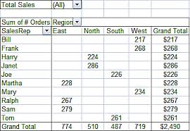 How To Create Pivot Tables In Excel How To Organize And Find Data With Excel Pivot Tables