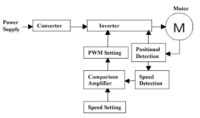 speed control methods of various types of speed control motors
