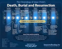 the chronology of the crucifixion and resurrection of jesus christ