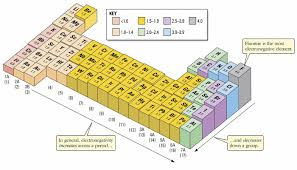 show me the periodic table periodic table trend best of copy showme trends killinggames info