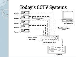 cctv camera price list in bangalore 09066656366