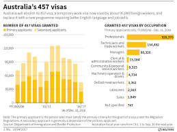Temporary Visa Holders In Australia Likely To Tighter Australia Nz Up Nationalist Rhetoric With Visa Curbs On