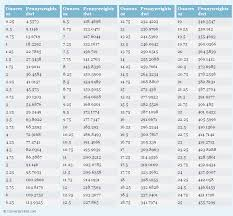 ounces to pennyweights oz to dwt conversion chart for weight