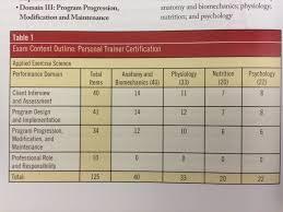 ace personal trainer manual exam content outline appendix b