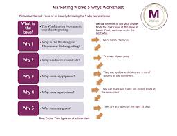 5 Easy Steps To Solving Any Marketing Problem 5 Why Process 5 Whys Form