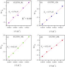 dielectric studies of a nano crystalline cacu 2 90 zn 0 10 ti 4 o