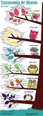 382 best spanish class resources images on pinterest teaching