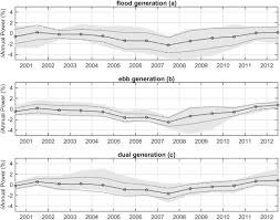 C Sarienne Programm E B B En Si Influence Of Surge On Tidal Range Energy Sciencedirect