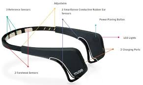 eeg headband review muse headband interaxon impact coaching and mentoring