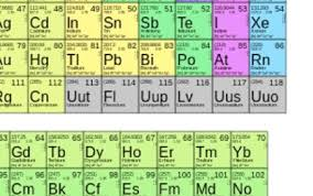 xe on the periodic table thanks to recent discoveries the periodic table is now a little