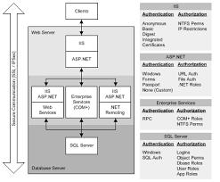 building secure asp net applications