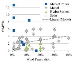 Seeking Vost Seeking Consensus On The Externalized Costs Of Solar Power The