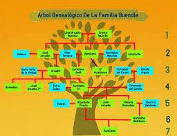 family tree example example of autonomy large family tree