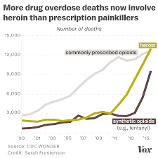 how the opioid epidemic became america u0027s worst drug crisis ever