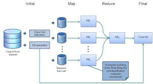 big data class big data algorithms for data preprocessing computational