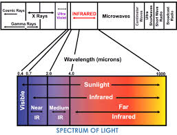 does infrared light therapy work infrared heat therapy