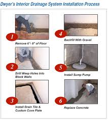 Interior Basement Drainage System Dwyer Companies Residential Exterior And Interior Waterproofing