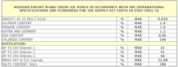 light sweet crude price what are the different types of crude oil from russia quora