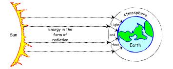 forms of energy worksheet grap vawebs