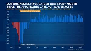 jobs under obama administration june jobs report reveals that the private sector growth streak