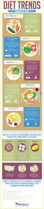 top diet trends throughout the years infographic infographic