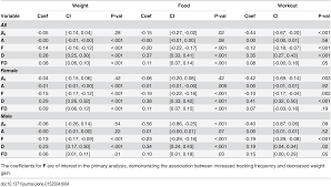 adherent use of digital health trackers is associated with weight loss