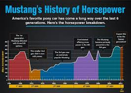 mustang models by year pictures how does the mustang ecoboost 2 3 turbo stack up in mustang