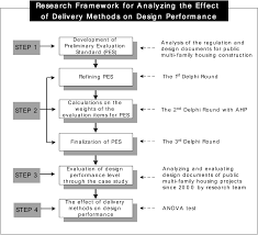 effect of delivery methods on design performance in multifamily