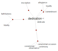 synonym for map dedication synonyms free materials for you