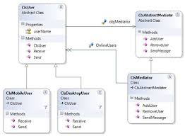 pattern exles in javascript collection of pattern mediator javascript image gallery mediator
