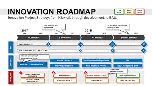 powerpoint strategic plan template strategic planning template ppt