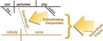 subordinating conjunctions english 098 grossmont college