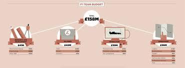 How Much Does It Cost How Much Does It Cost To Run A Formula 1 Team A Whole Lot