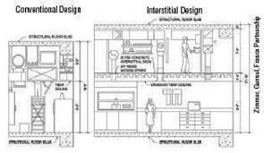 research laboratory wbdg whole building design guide