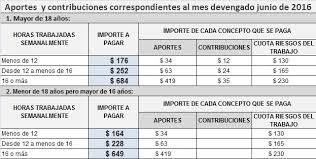 valores servicio domestico 2016 argentina consultora integral impositiva contable laboral previsional y