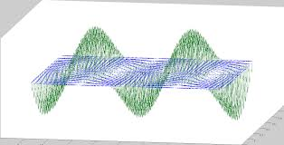 a visual representation of varying basic electromagnetism