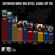 Key And Peele Superman Bed Box Office The Verdict For U0027batman V Superman Dawn Of Justice