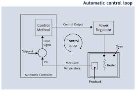 pid control and tuning examples and definitions eurotherm