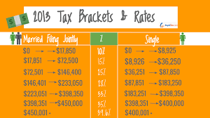 Tax Table 2013 What U0027s My Filing Status And Tax Rates For 2014 Tax Season Rapidtax