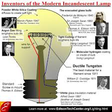 parts of a light bulb history of the incandescent light
